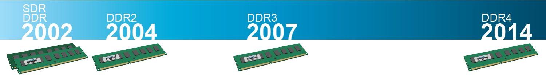 以時間軸顯示自 2002 至 2014 年的 RAM 技術世代演進